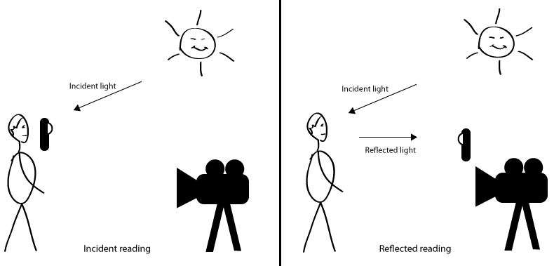 Incident light and reflected light readings